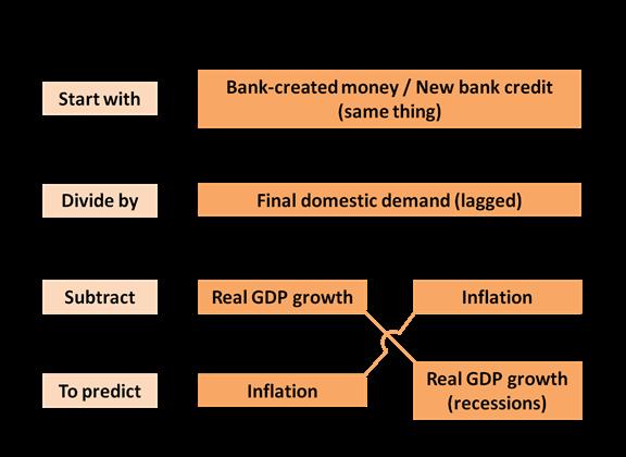 econ indicator 6