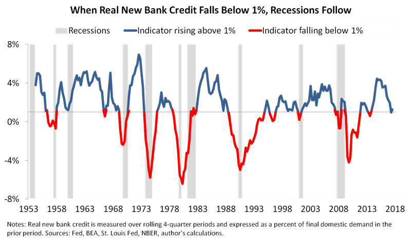 econ indicator 7