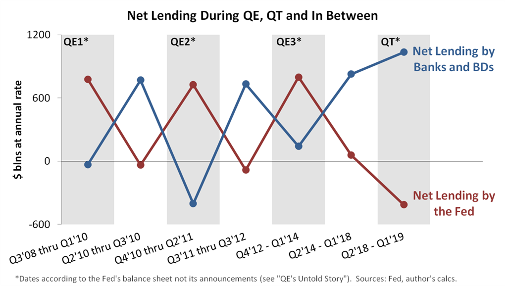Testing the Fed's Narrative with the Fed's Data: QT Edition